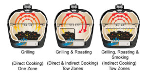 Primo Grill Cooking Styles (1)